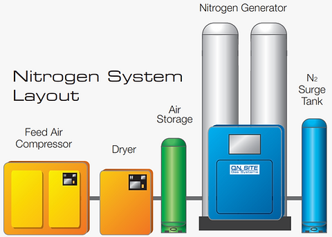 Nitrogen System Layout.PNG