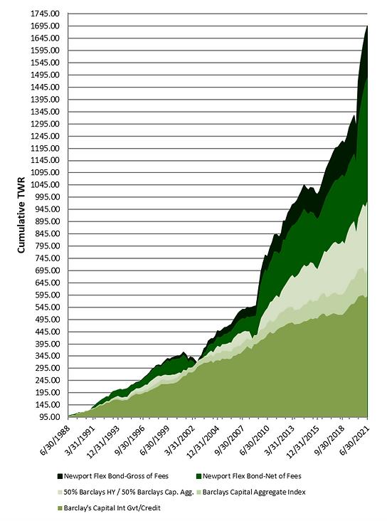 Newport Chart.png