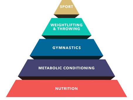 LA PYRAMIDE DU DEVELOPPEMENT AU CROSSFIT