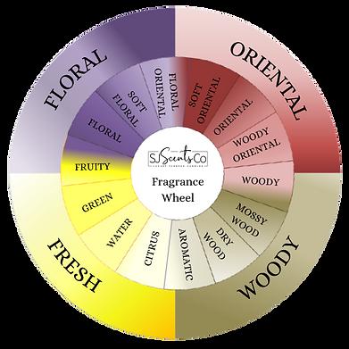SJ Scents Co - Fragrance Wheel.png