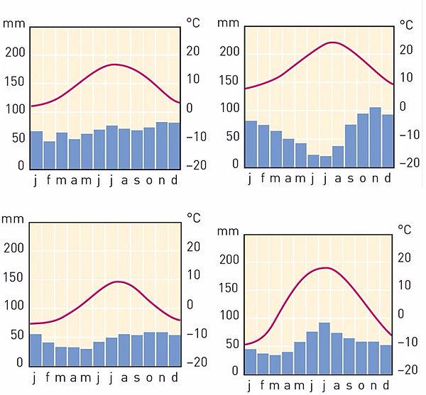Poolklimaat Grafiek