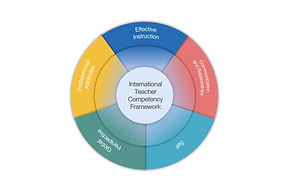 International Teacher Competency Framework l SkoolSpot