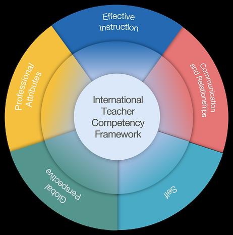 SkoolSpot Competency Framework