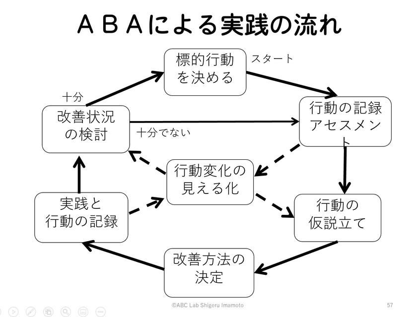 福岡でのABAの基礎と事例紹介のセミナー
