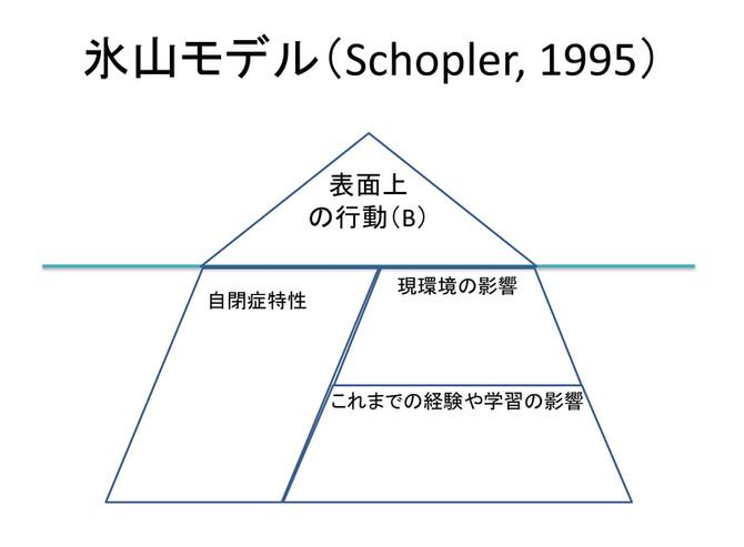 TEACCHの氷山モデルは、自閉症版の行動分析学?