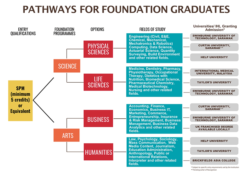 Foundation in Science (2 pages)-1.png