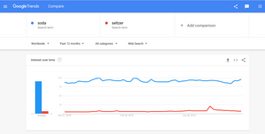Google Trends results for soda vs. seltzer