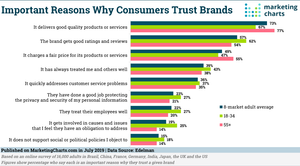 Chart of important reasons why consumers trust brands