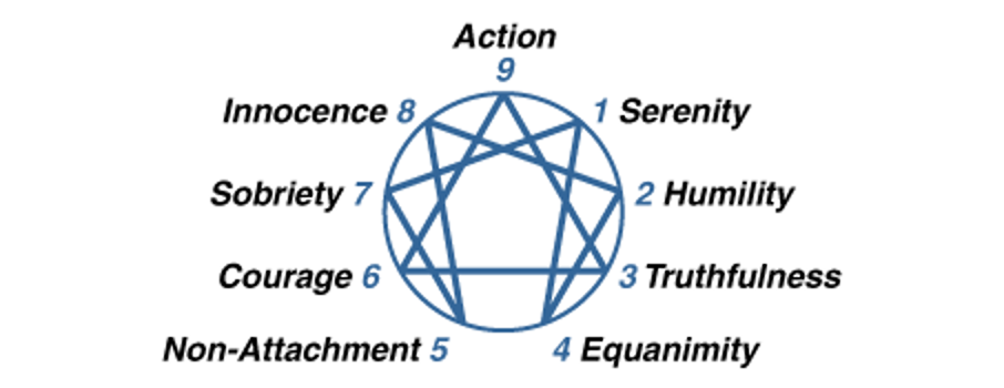 nine virtues are shown on the Enneagram symbol