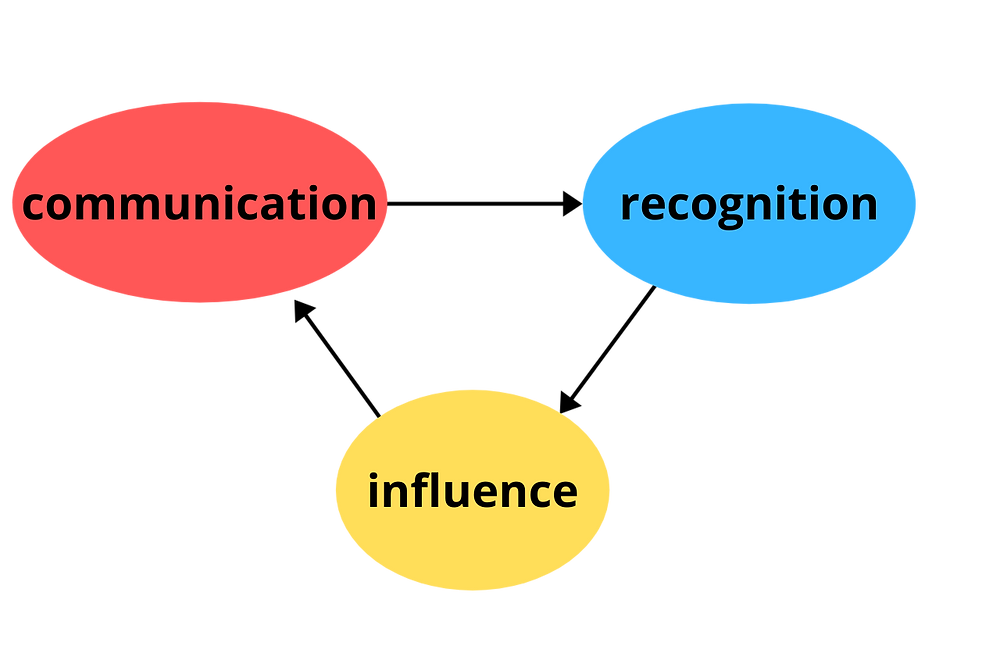 Communication and recognition lead to influence