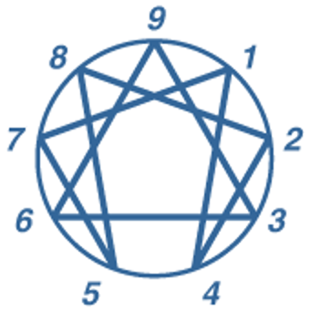 The Enneagram Model represented by a circle