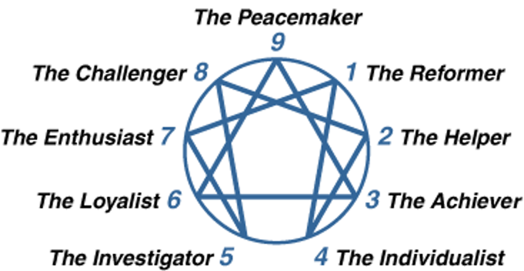 The Enneagram symbol with Rosi-Hudson Type Descriptors