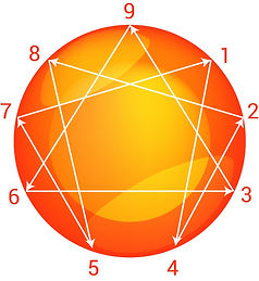 Enneagram Test model