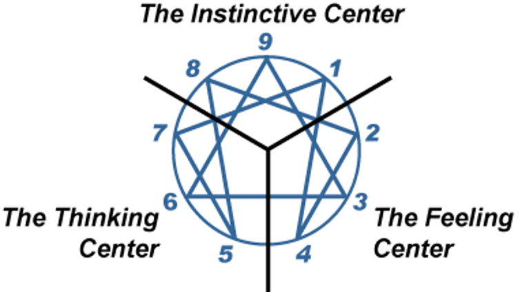 Enneagram centers of instincts, thinking and feelings