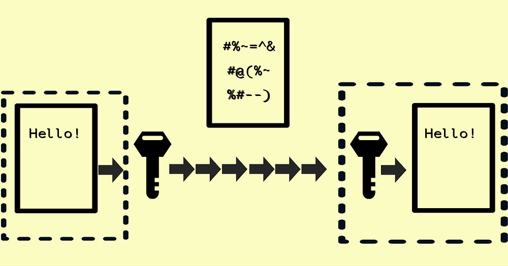 Encryption Working