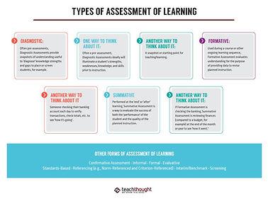 Assessment-Learning-Types_edited.jpg
