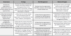 Your pathway to climate-related Financial Disclosure is here