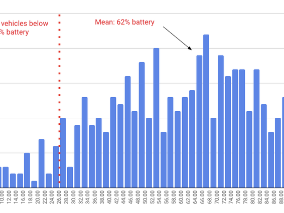 Supercharged battery swaps: Get the most out of your supply network in a high-demand season