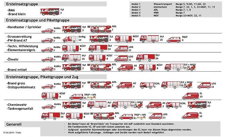 Ausrueckungsstandard der Feuerwehr Frauenfeld