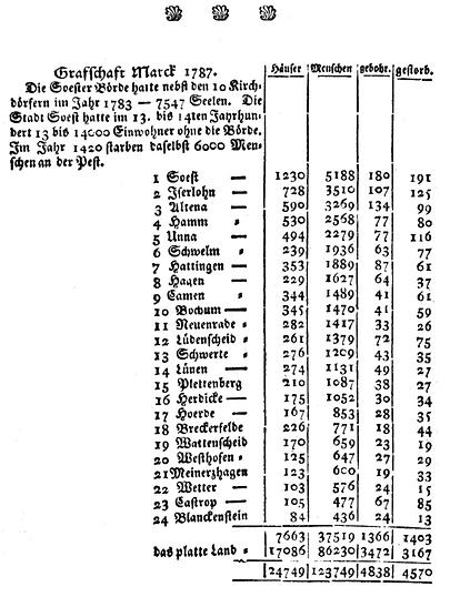 Grafschaft_Mark_-_Einwohnerstatistik_178