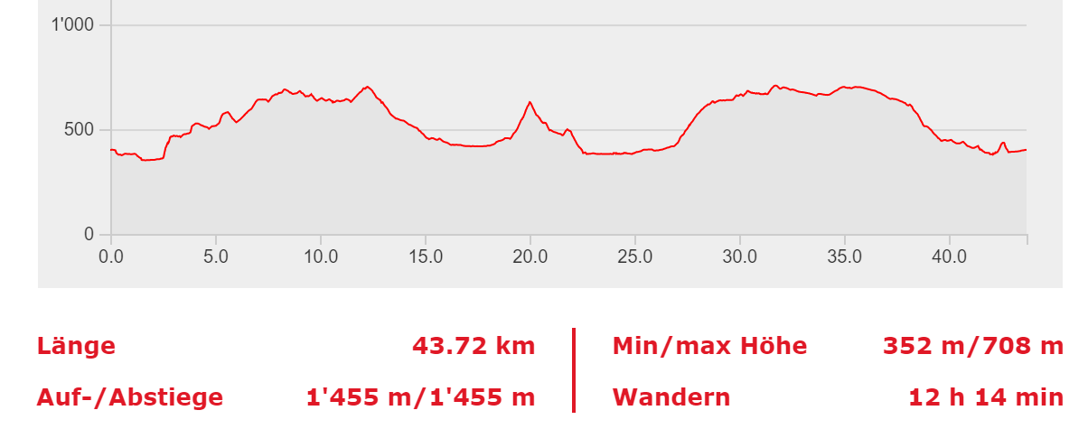 44 KM TRAIL PROFIL