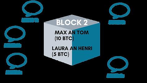 In diesem Bild ist eine Abstimmung auf der Blockchain zu sehen. Es sind verschiedene Stimmen von Minern zu sehen, die über die Aufnahme eines Blockes in die Blockchain abstimmen.