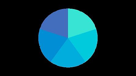 Hier sieht man ein Kuchendiagramm. Es zeigt verschiedene Anteile in einem Portfolio. Die Farben sind in blauen Tönen.