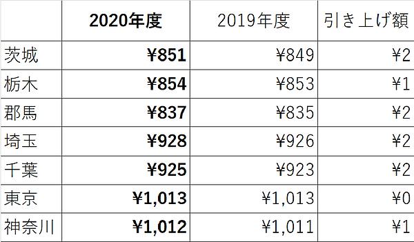 最低賃金表2020.png