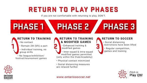 RTP Phases.jpg