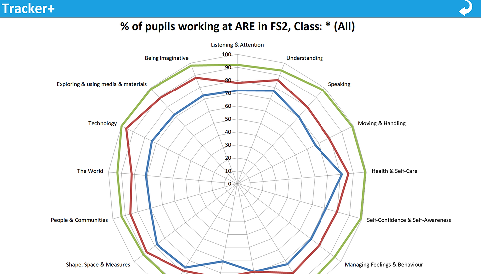 EYFS ELG and ARE Summary (w/ Graphics)