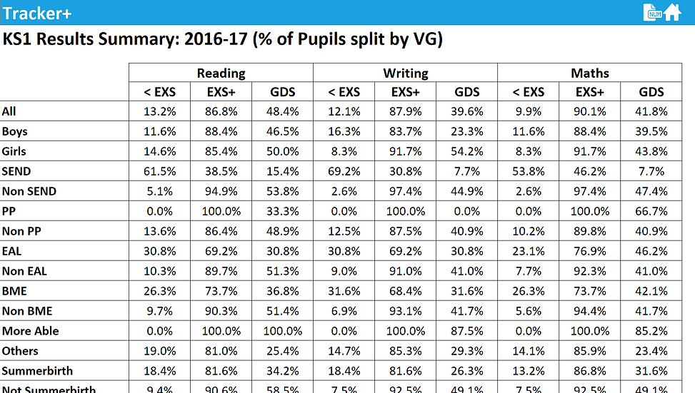 KS1 Results Report