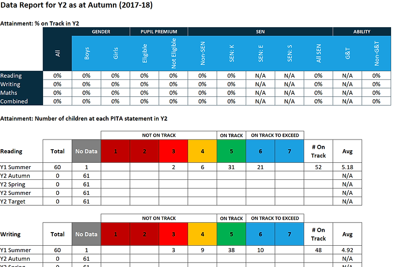 Year Group Data Reports