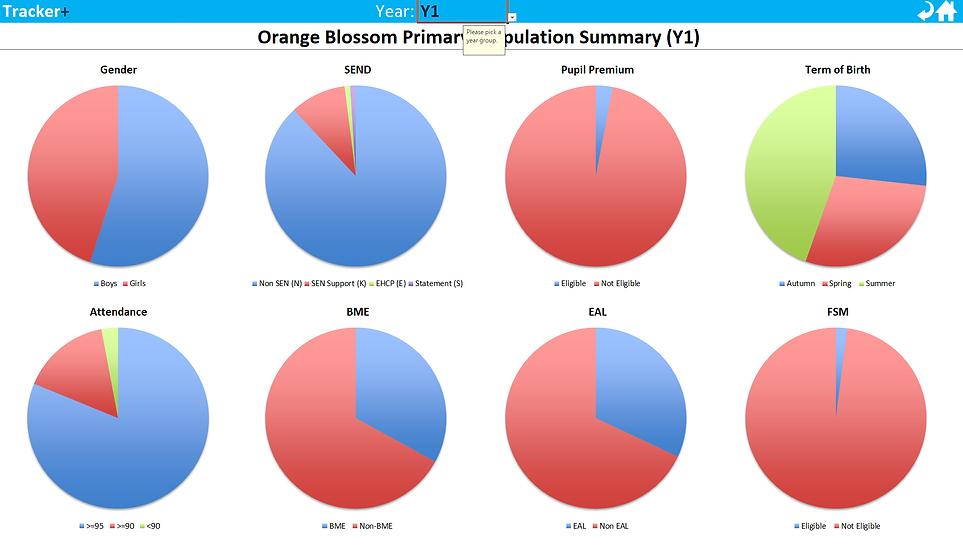 Graphical Population Summary