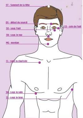 Points de tapping EFT sur le buste et le visage