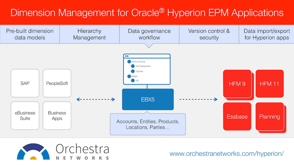 Oracle Hyperion Data Blog & News | TIBCO Orchestra Networks