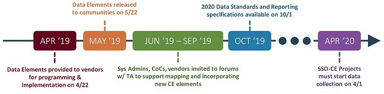 CE data elements timeline.png