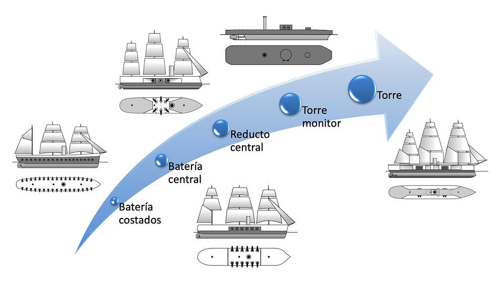 Evolución de la artillería de los barcos en el siglo XIX