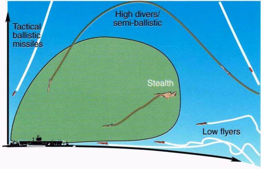 Detección de misiles antibuque en función de la altura