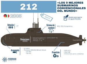 Infografía del submarino alemán e italiano tipo 212 de Fede Supervielle
