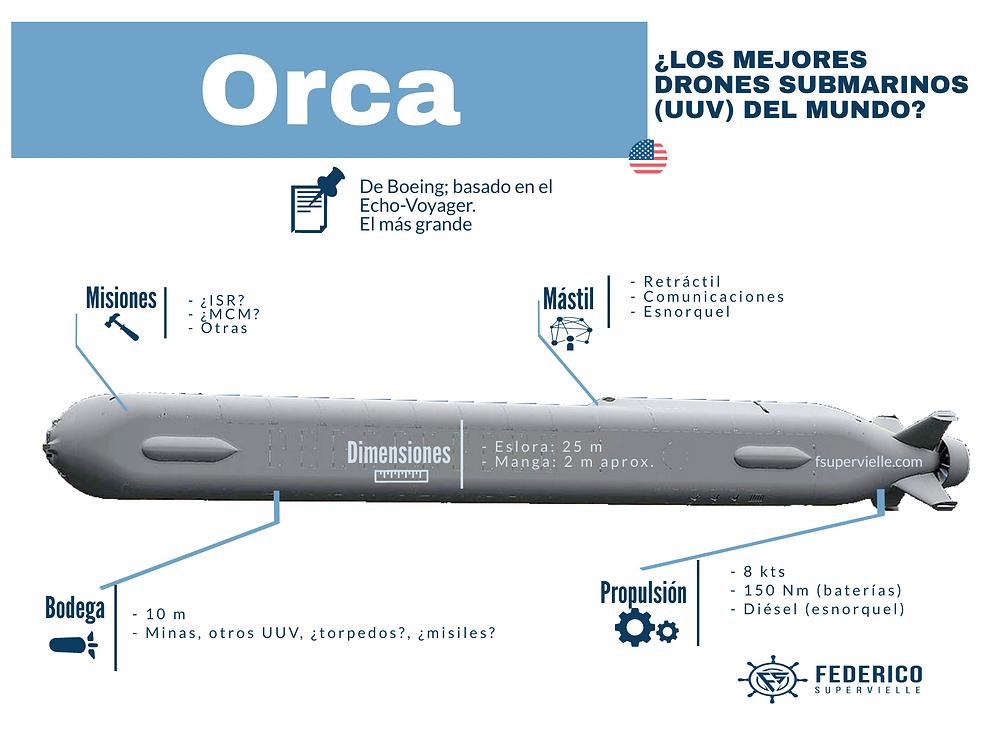 UUV Orca (XLUUV). Dron submarino de Estados Unidos