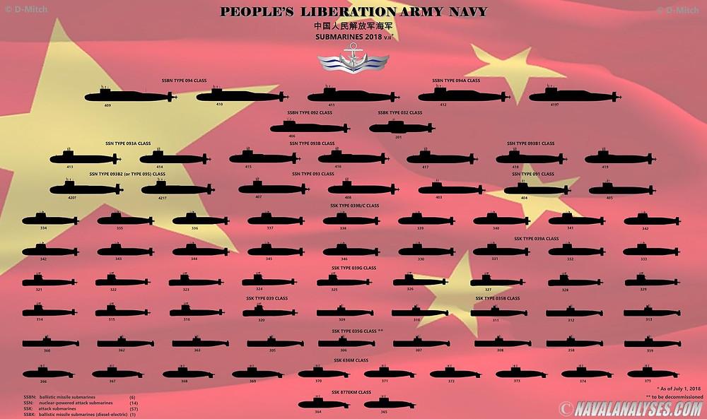 Infografía de los submarinos de la marina China de navalanalyses.com