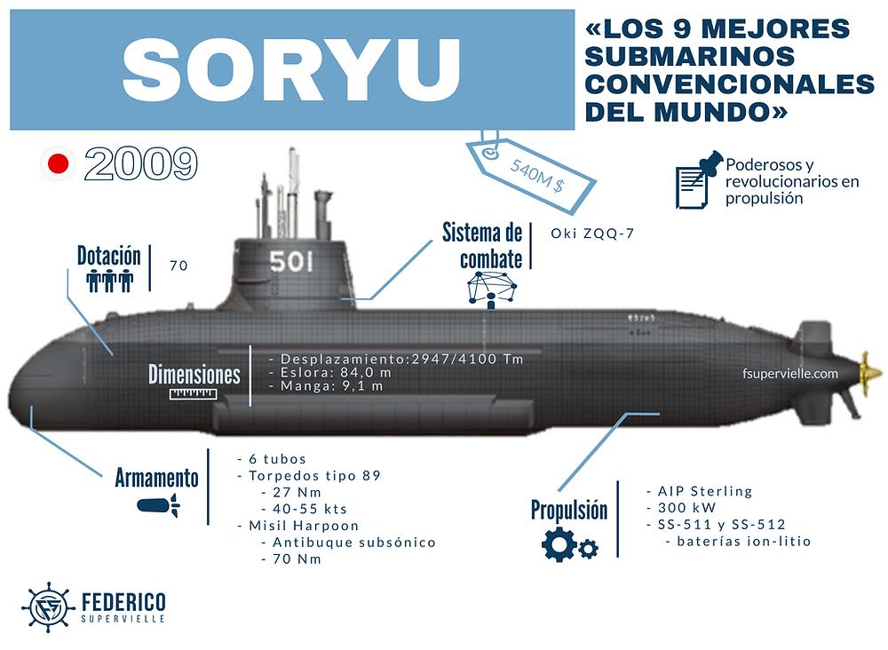 Infografía del submarino clase Soryu japonés de Fede Supervielle