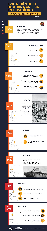 Evolución de la doctrina anfibia en el Pacífico. Segunda Guerra Mundial, USMC, US Navy.