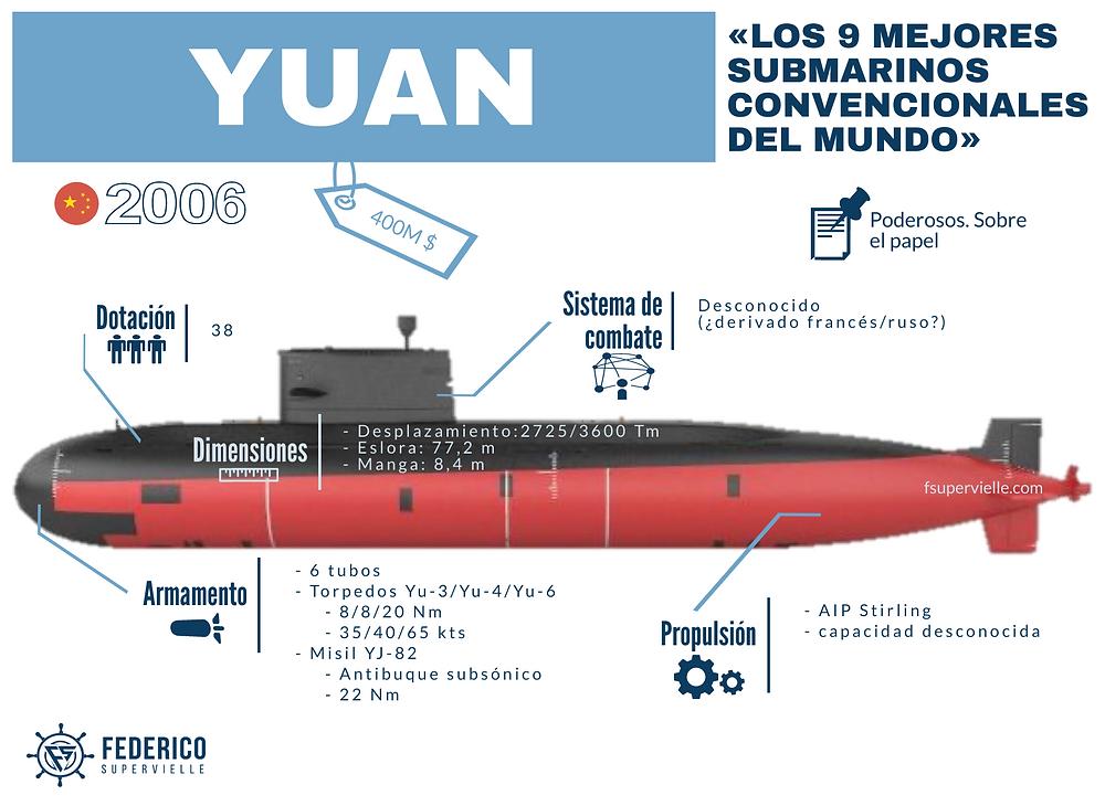 Los submarinos chinos Yuan, con AIP, son de los mejores submarinos convencionales del mundo