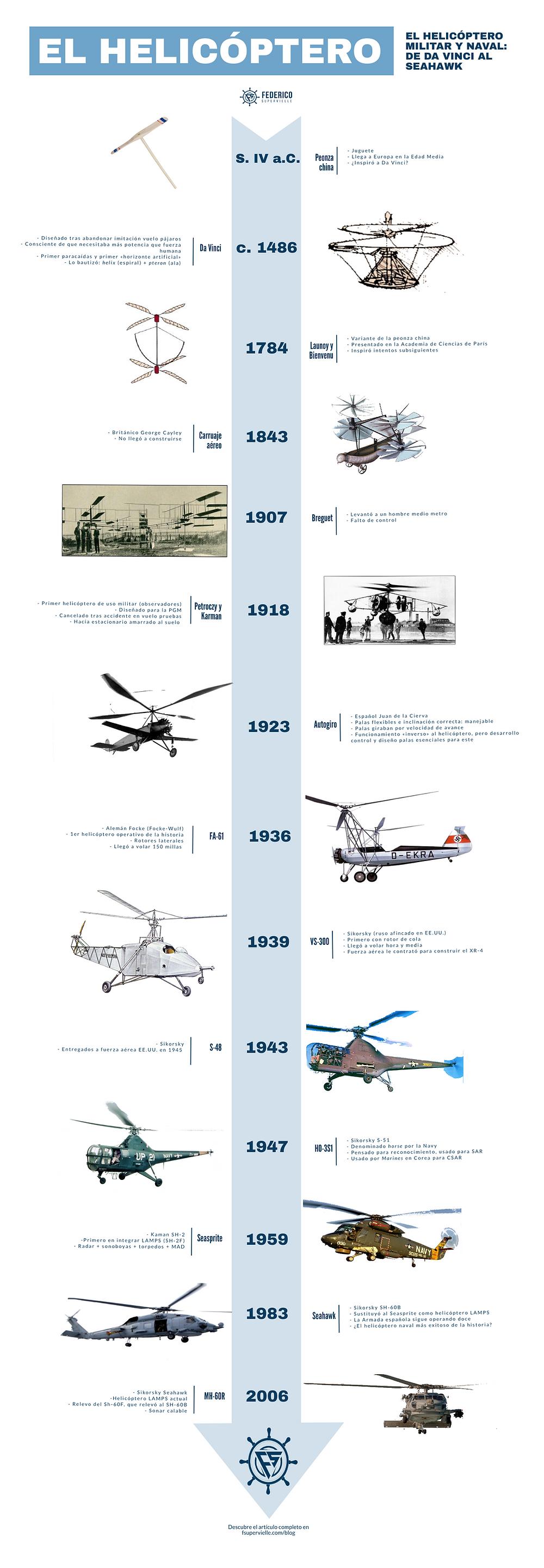 Desarrollo e historia del helicóptero naval