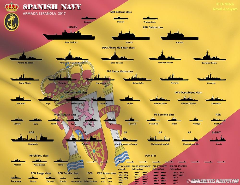 Infografía de la marina española de navalanalyses.com