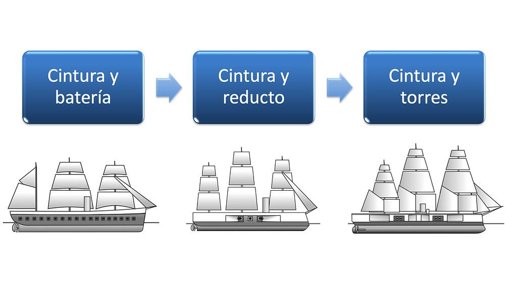 Evolución de las corazas en los barcos de guerra del siglo XIX