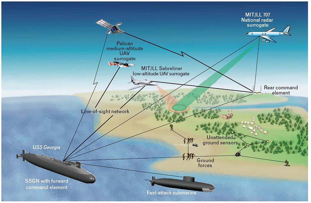 Render de una red de obtención de inteligencia con submarinos, aviones, satélites y operaciones especiales