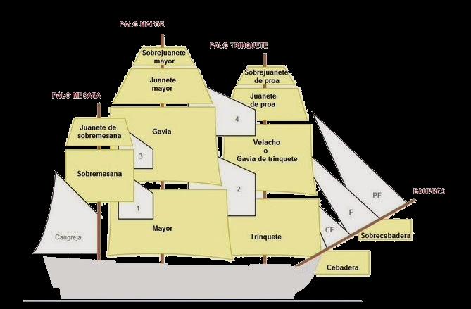 Velamen de un navío de línea (aparejo de fragata)