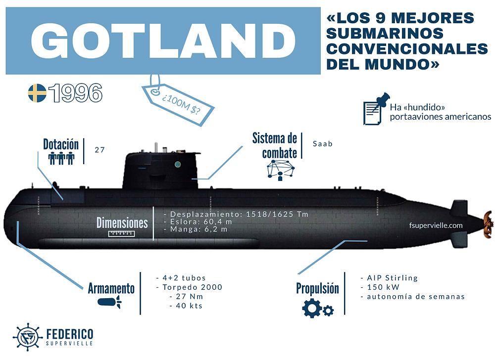 Infografía del submarino sueco Gotland de Fede Supervielle